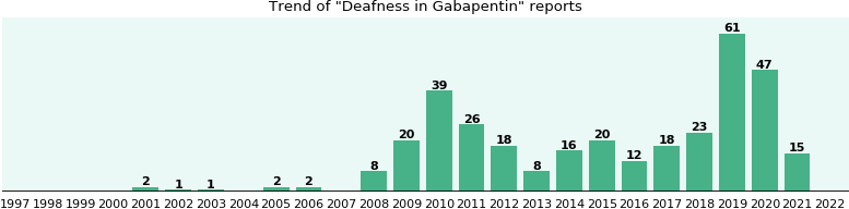 Could Gabapentin cause Deafness?