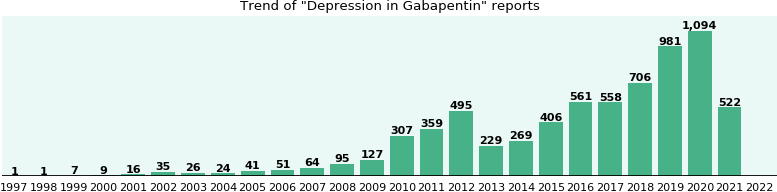 Could Gabapentin cause Depression?