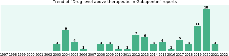 Could Gabapentin cause Drug level above therapeutic?