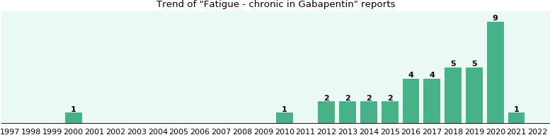 gabapentin side effects tired
