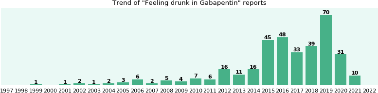 Could Gabapentin cause Feeling drunk?