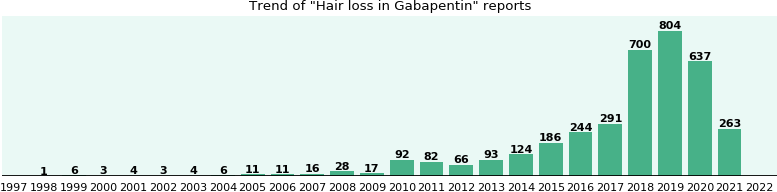 Could Gabapentin cause Hair loss?