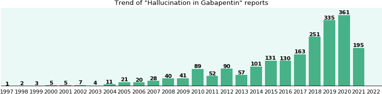 Could Gabapentin cause Hallucination?