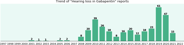 Could Gabapentin cause Hearing loss?