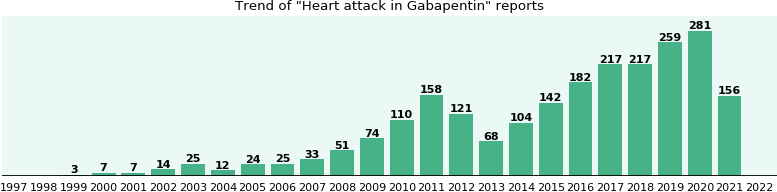 Could Gabapentin cause Heart attack?