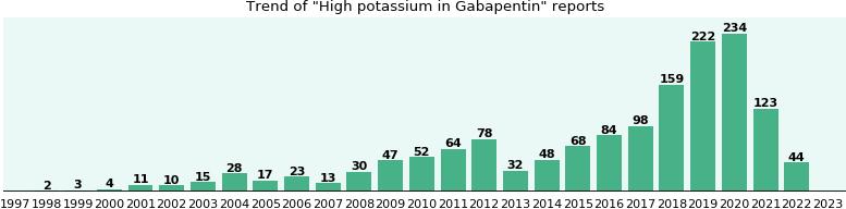 Gabapentin and tylenol 3 high
