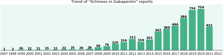 Could Gabapentin cause Itchiness?
