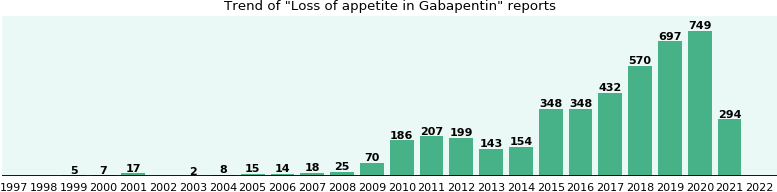 Could Gabapentin cause Loss of appetite?