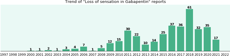 Could Gabapentin cause Loss of sensation?
