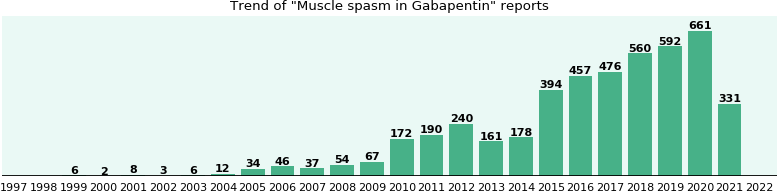 Could Gabapentin cause Muscle spasm?