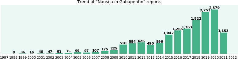 Could Gabapentin cause Nausea?