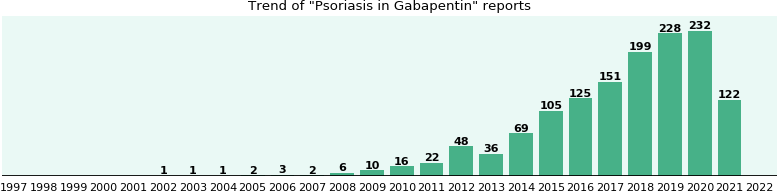 Could Gabapentin cause Psoriasis?