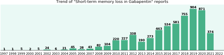 Could Gabapentin cause Short-term memory loss?