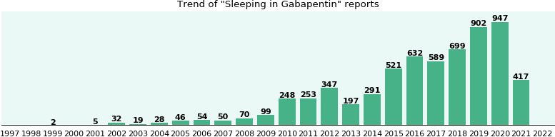 Could Gabapentin cause Sleeping?