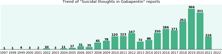 Could Gabapentin cause Suicidal thoughts?