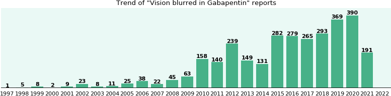 Could Gabapentin cause Vision blurred?