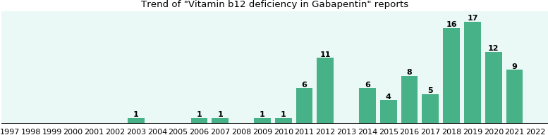 Could Gabapentin cause Vitamin b12 deficiency?
