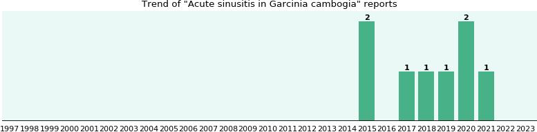 Garcinia cambogia max daily dose