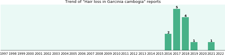 Will you have Hair loss with Garcinia cambogia - from FDA reports ...