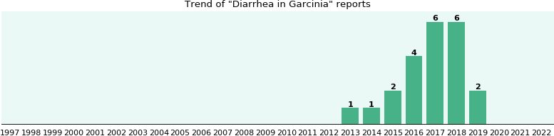 Could Garcinia cause Diarrhea?