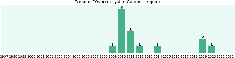 Could Gardasil cause Ovarian cyst?