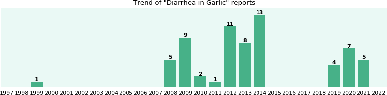 Could Garlic cause Diarrhea?