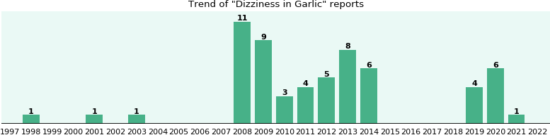 Could Garlic cause Dizziness?