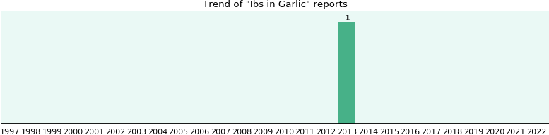 Could Garlic cause Ibs?