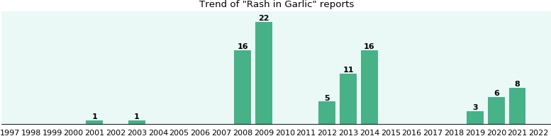 Could Garlic cause Rash?