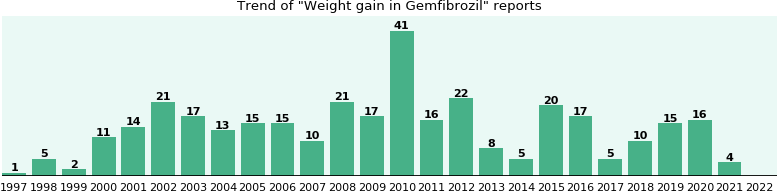 Could Gemfibrozil cause Weight gain?
