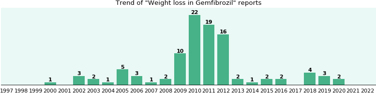 Could Gemfibrozil cause Weight loss?