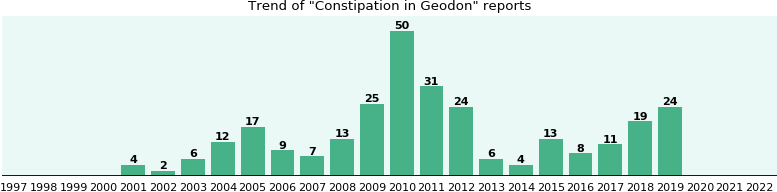 Could Geodon cause Constipation?
