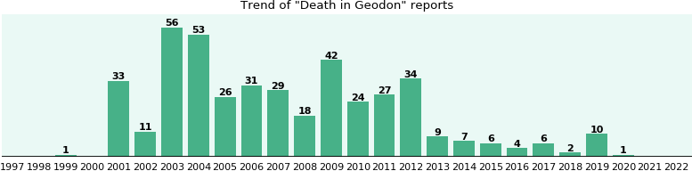 Could Geodon cause Death?