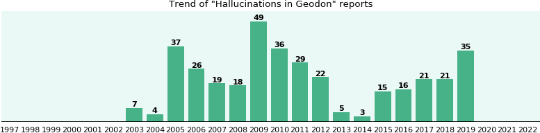 Could Geodon cause Hallucinations?