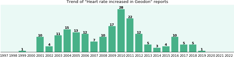 Could Geodon cause Heart rate increased?