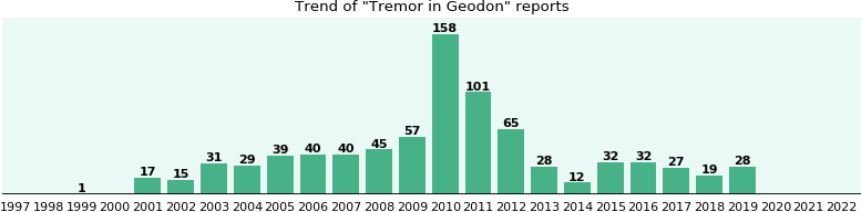 Could Geodon cause Tremor?