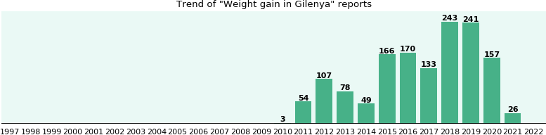 Who Have Weight Gain With Gilenya From Fda Reports Ehealthme