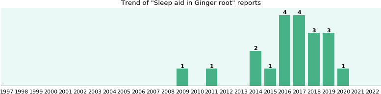 Could Ginger root cause Sleep aid?