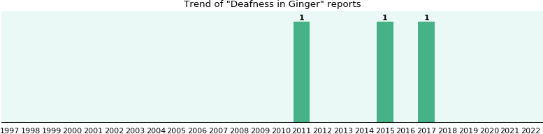 Could Ginger cause Deafness?