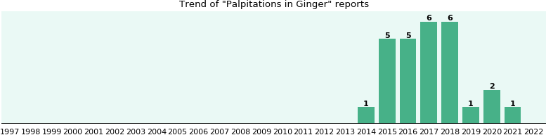 Could Ginger cause Palpitations?