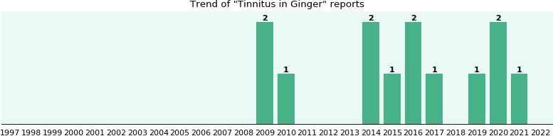 Could Ginger cause Tinnitus?