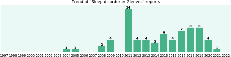 Could Gleevec cause Sleep disorder?