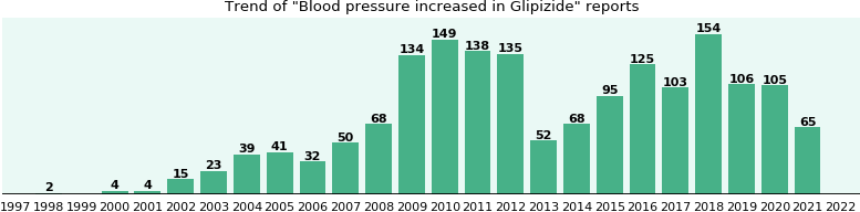 Could Glipizide cause Blood pressure increased?
