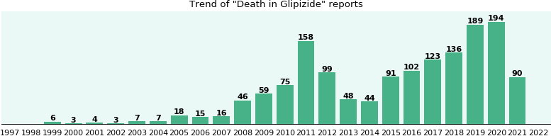 Could Glipizide cause Death?