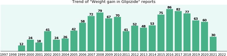 Could Glipizide cause Weight gain?