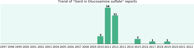 Could Glucosamine sulfate cause Gerd?