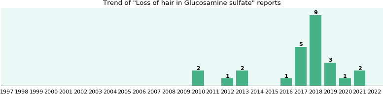 Could Glucosamine sulfate cause Loss of hair?