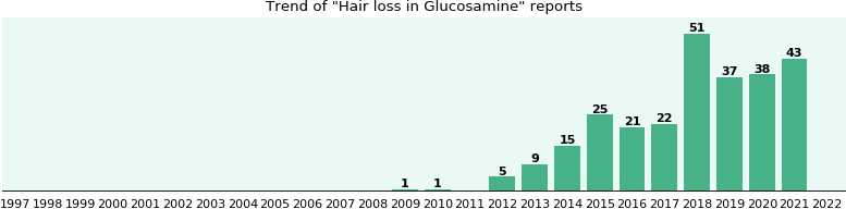 Could Glucosamine cause Hair loss?
