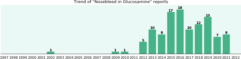 Could Glucosamine cause Nosebleed?