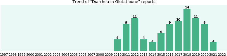 Could Glutathione cause Diarrhea?